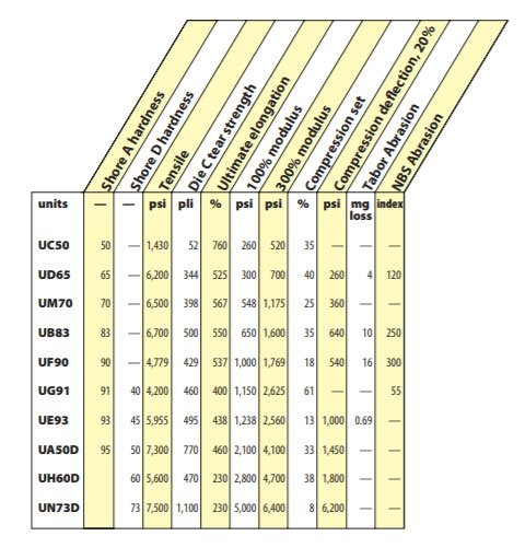 Cast Polyurethane Chart